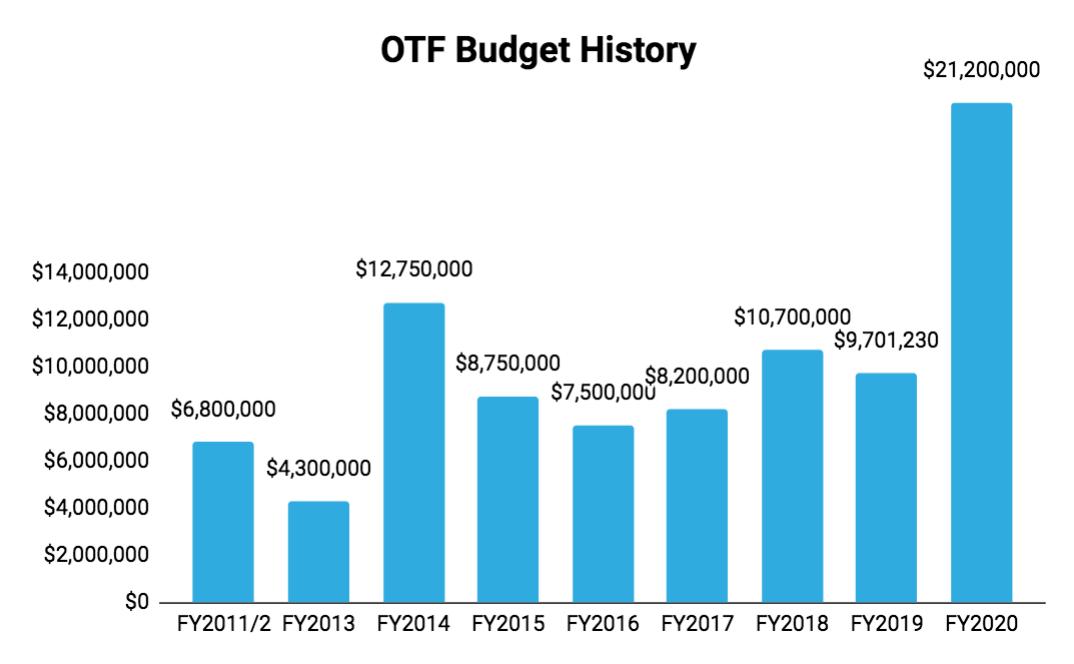 OTF Budget History.png