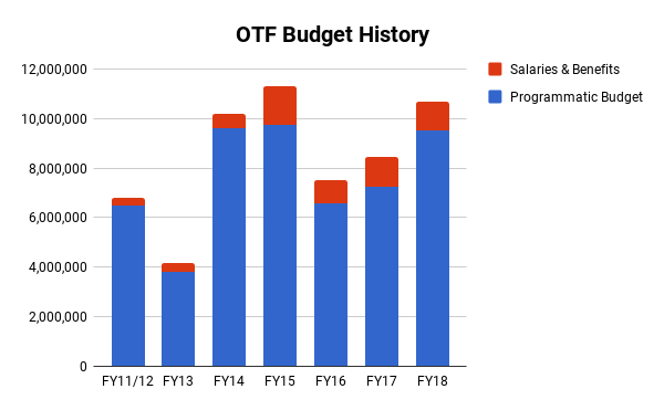 OTF_budget_2.png