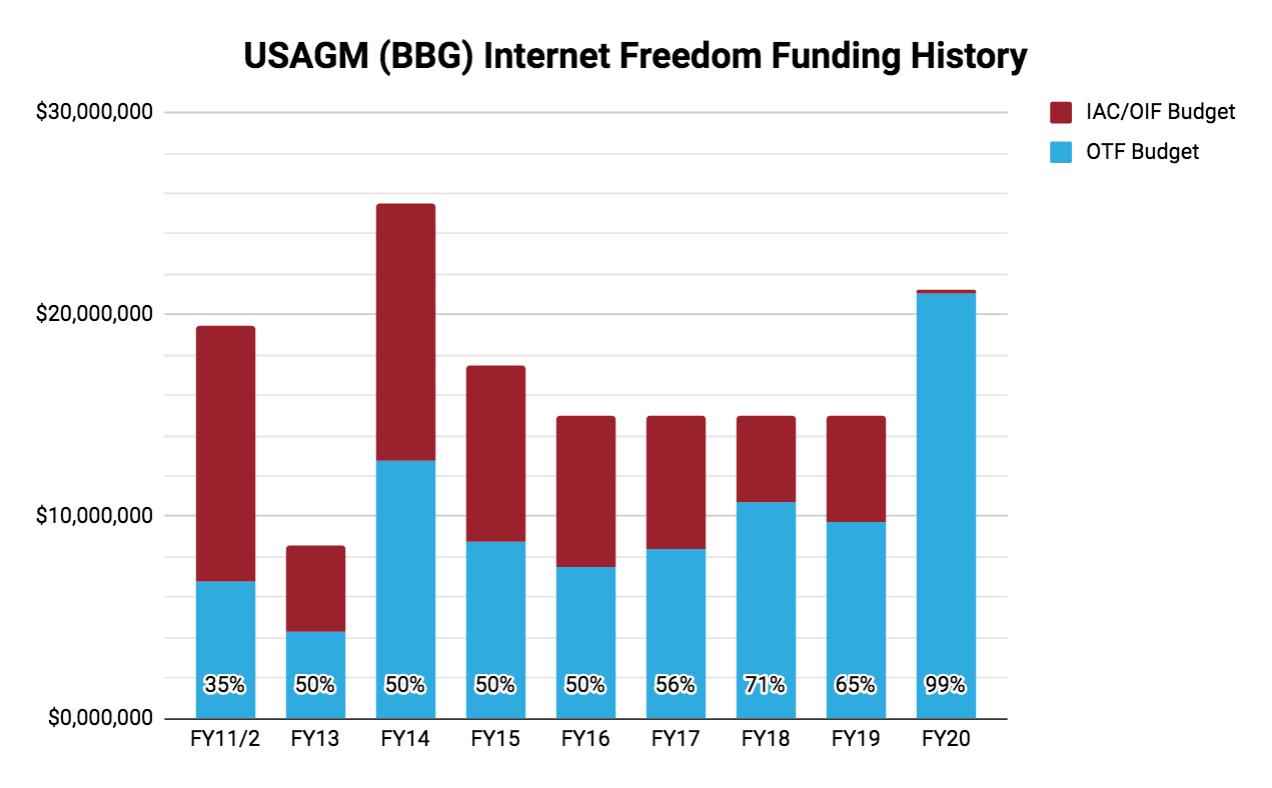 USAGM IF Funding History.png