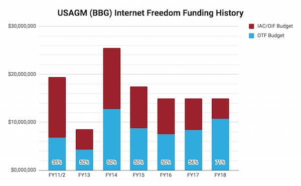 USAGM_funding_history_FY18.png
